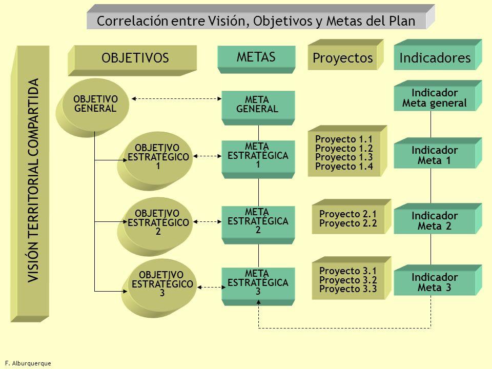 Correlación entre Visión, Objetivos y Metas del Plan
