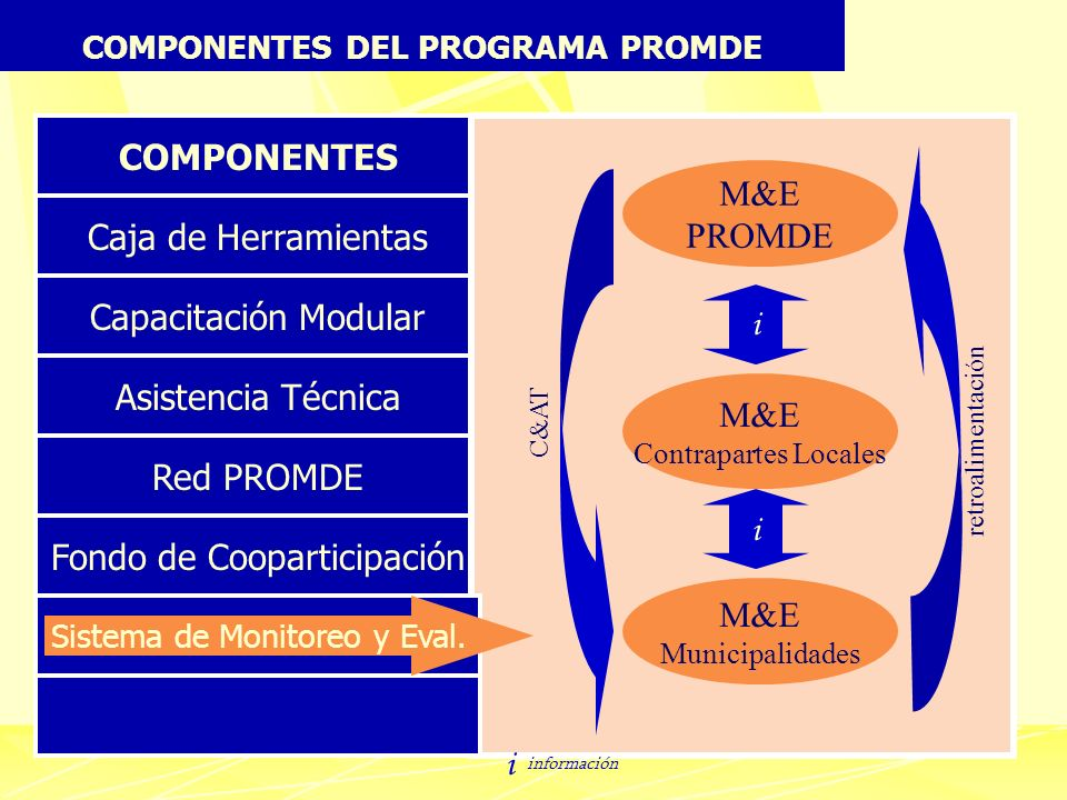 COMPONENTES DEL PROGRAMA PROMDE