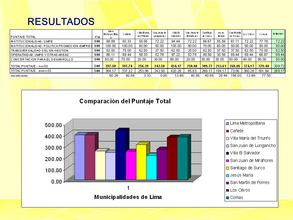 RESULTADOS