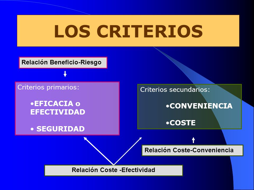 Relación Coste -Efectividad