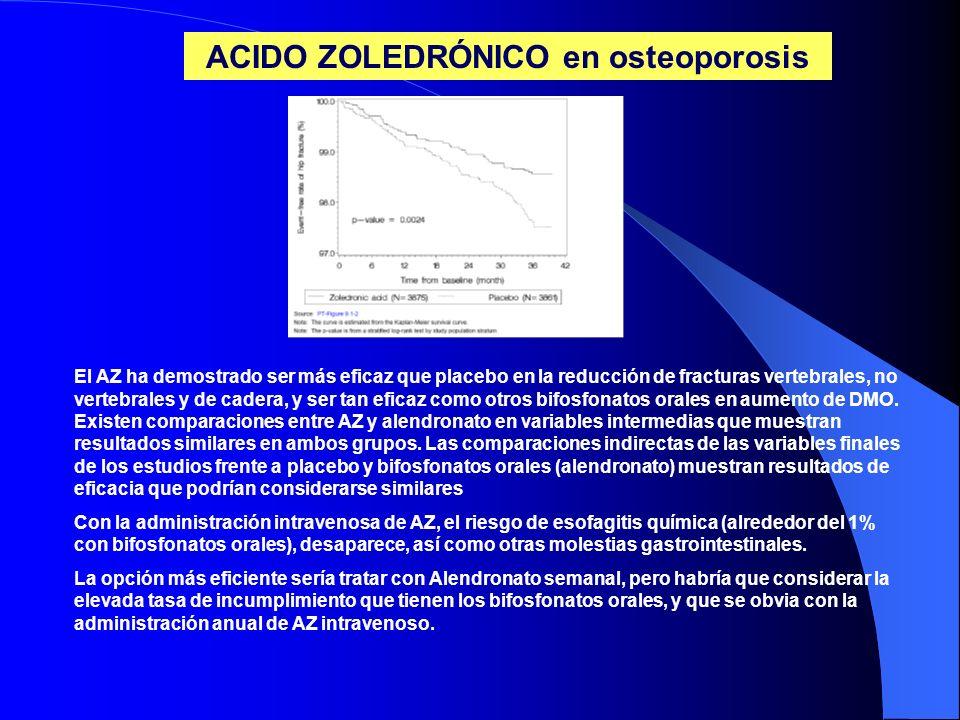 ACIDO ZOLEDRÓNICO en osteoporosis