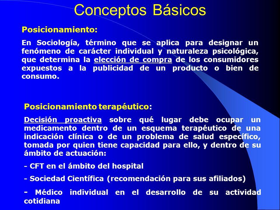 Conceptos Básicos Posicionamiento: Posicionamiento terapéutico: