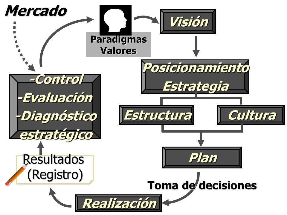 Mercado Visión Posicionamiento Estrategia Estructura Cultura -Control