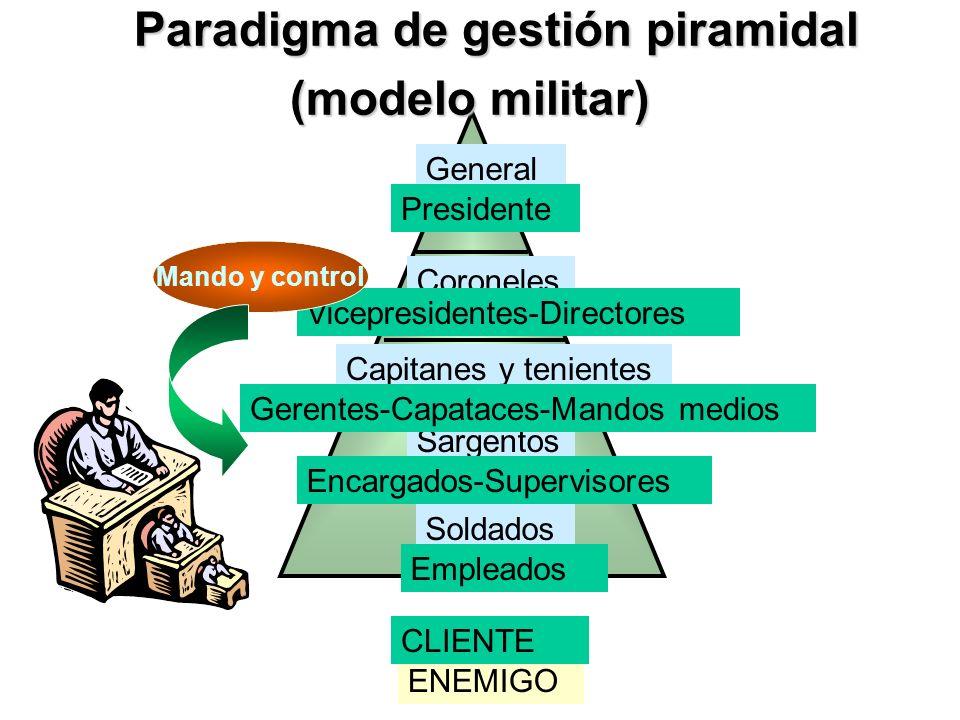 Paradigma de gestión piramidal (modelo militar)