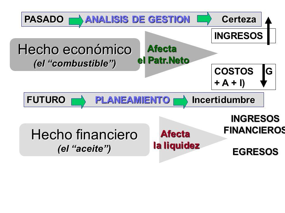 Hecho económico Hecho financiero PASADO ANALISIS DE GESTION Certeza