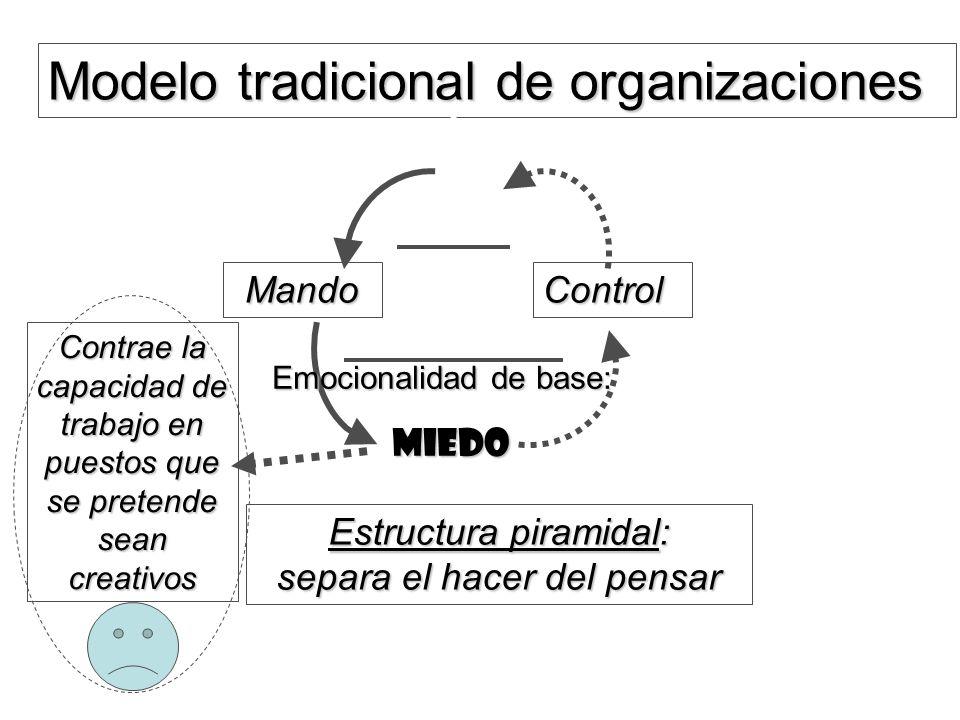 Modelo tradicional de organizaciones