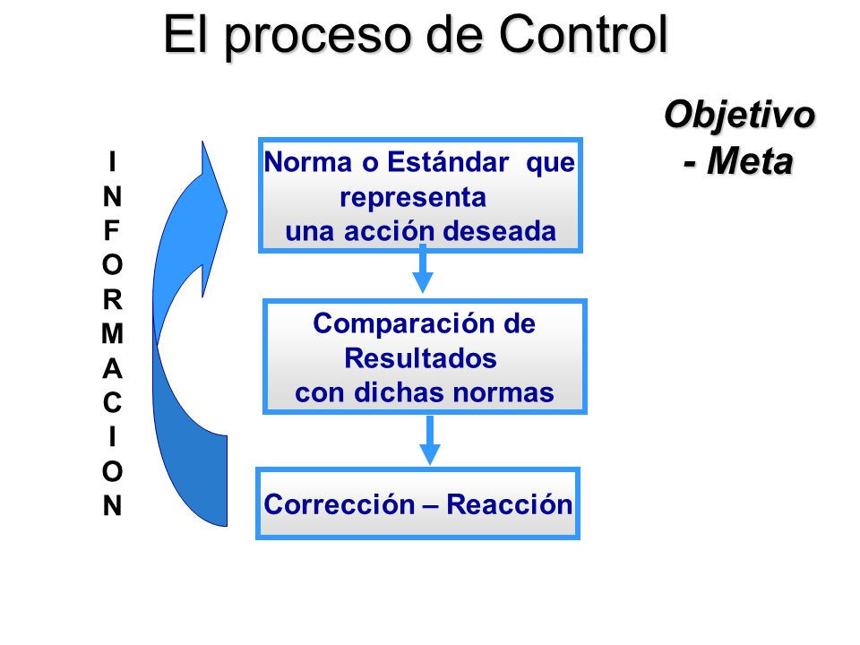El proceso de Control Objetivo- Meta I N representa F