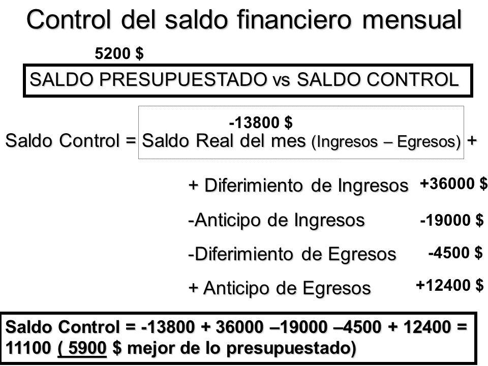 Control del saldo financiero mensual