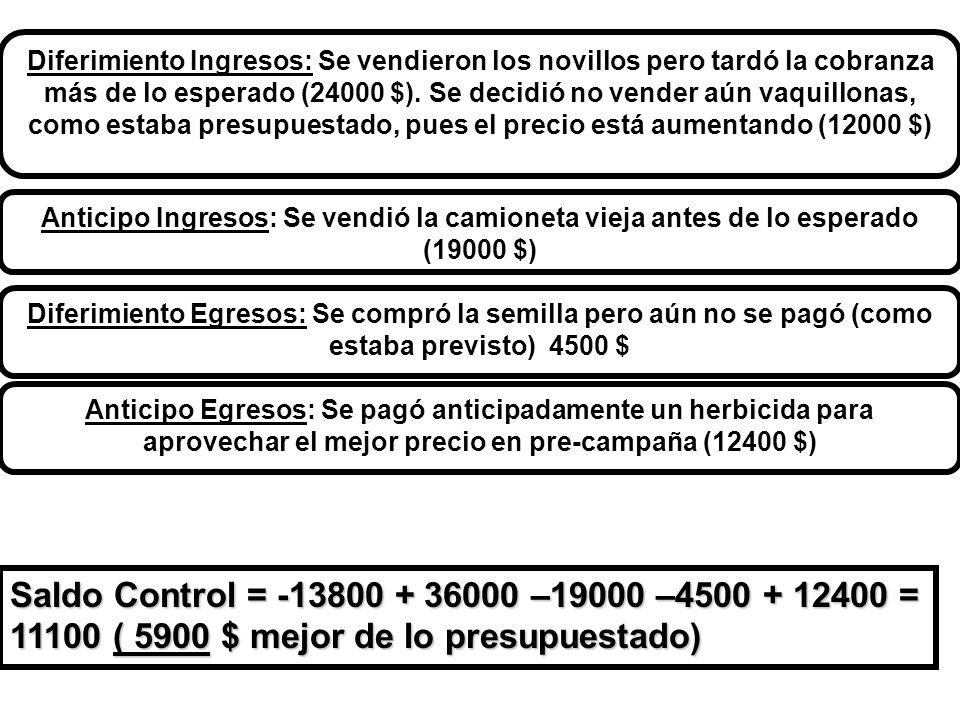 Diferimiento Ingresos: Se vendieron los novillos pero tardó la cobranza más de lo esperado (24000 $). Se decidió no vender aún vaquillonas, como estaba presupuestado, pues el precio está aumentando (12000 $)