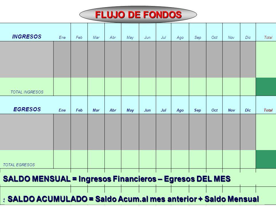FLUJO DE FONDOS SALDO MENSUAL = Ingresos Financieros – Egresos DEL MES