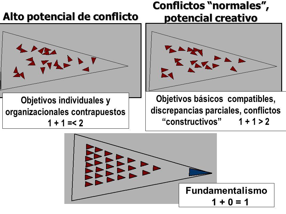 Conflictos normales , potencial creativo