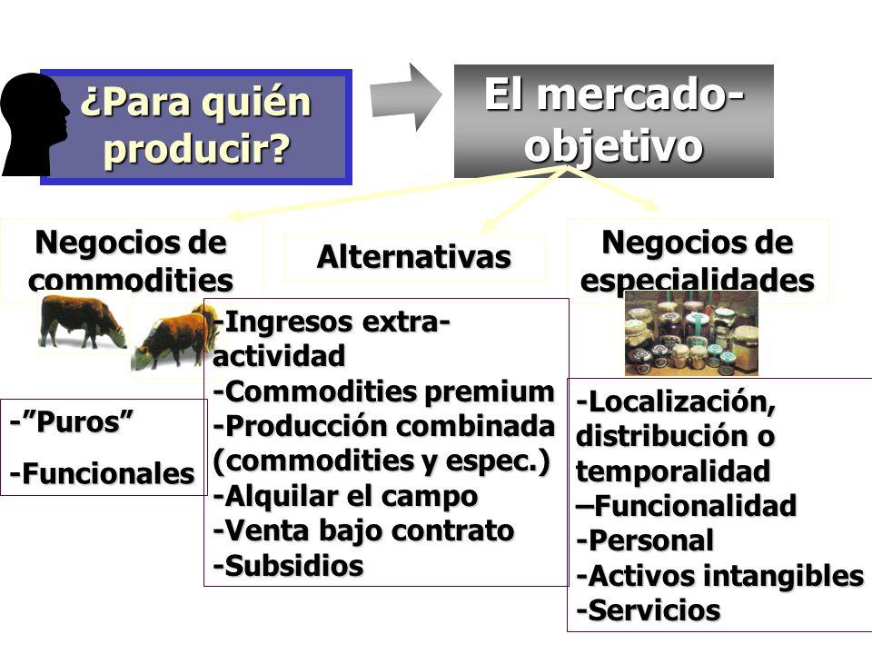 Negocios de commodities Negocios de especialidades