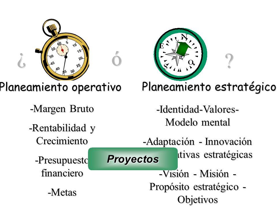 ¿ ó Planeamiento operativo Planeamiento estratégico -Margen Bruto