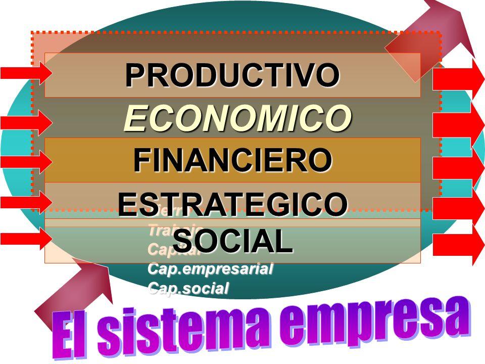 ECONOMICO PRODUCTIVO FINANCIERO ESTRATEGICO SOCIAL El sistema empresa