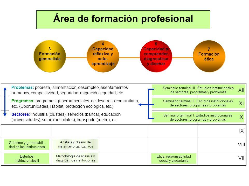 Área de formación profesional