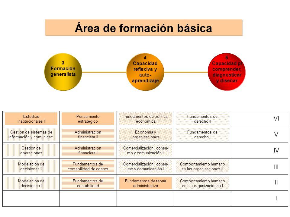 Área de formación básica