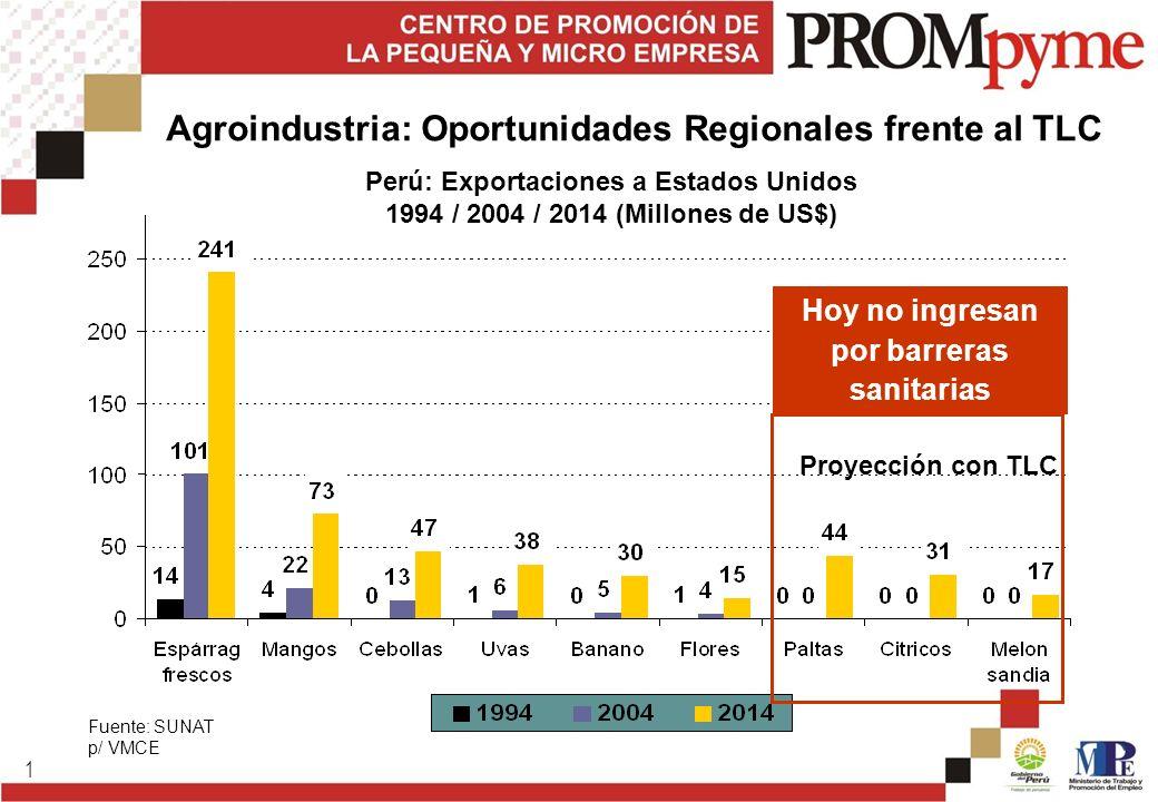 Agroindustria: Oportunidades Regionales frente al TLC