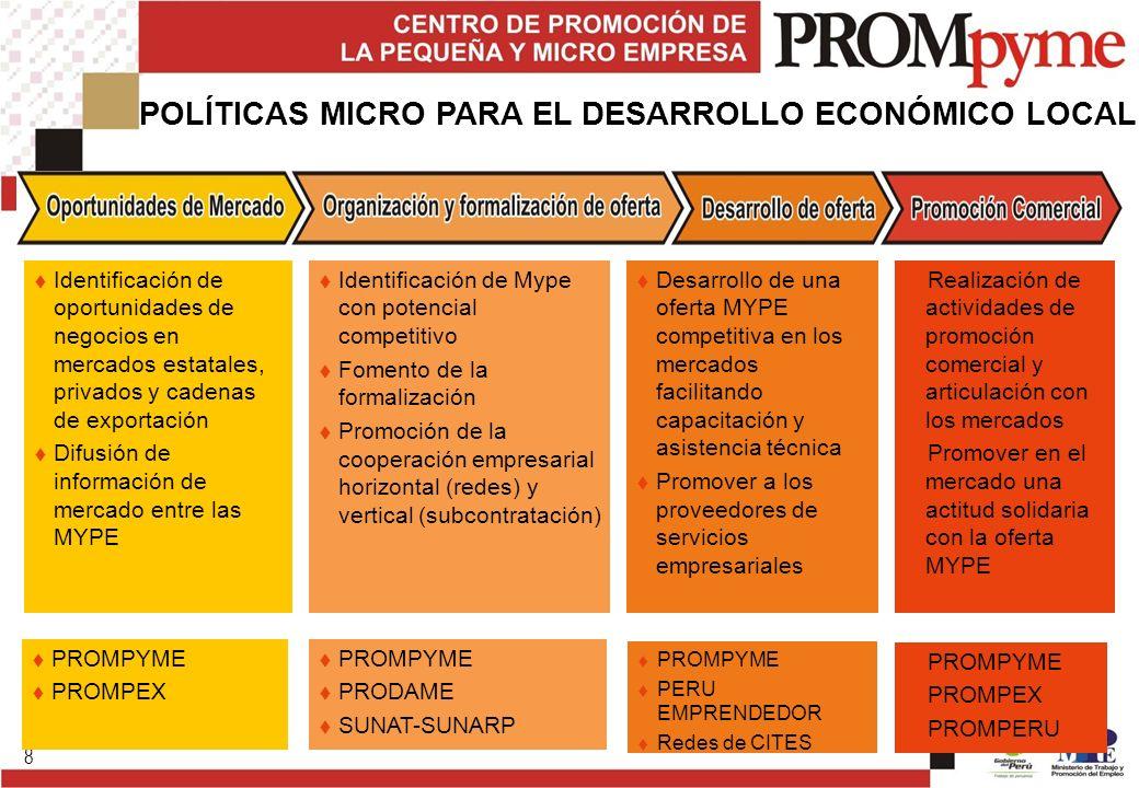 POLÍTICAS MICRO PARA EL DESARROLLO ECONÓMICO LOCAL