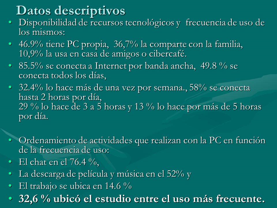 Datos descriptivos 32,6 % ubicó el estudio entre el uso más frecuente.