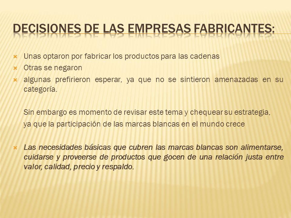 Decisiones de las empresas fabricantes: