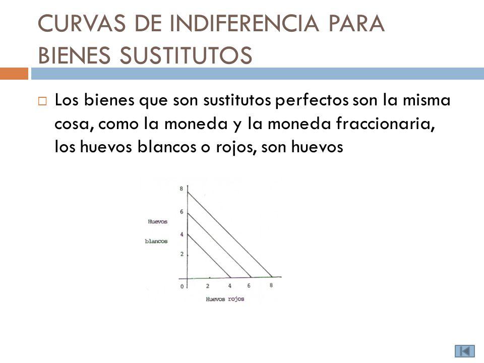 CURVAS DE INDIFERENCIA PARA BIENES SUSTITUTOS