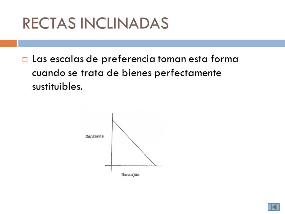 RECTAS INCLINADAS Las escalas de preferencia toman esta forma cuando se trata de bienes perfectamente sustituibles.
