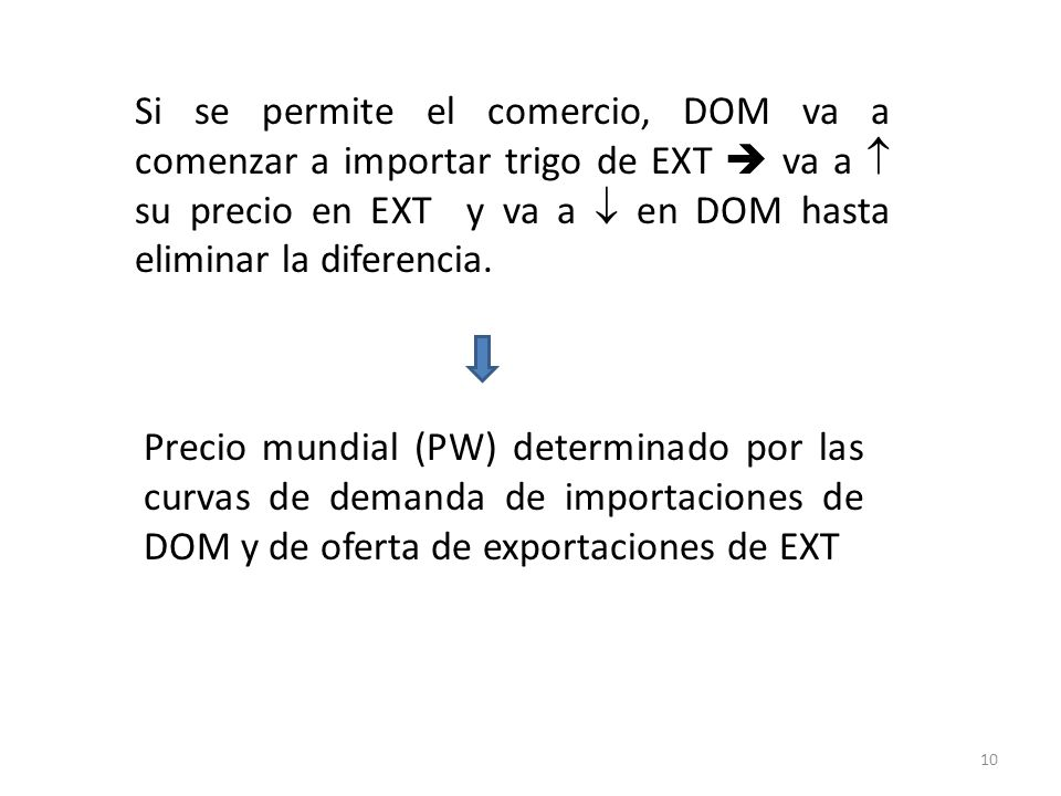 Si se permite el comercio, DOM va a comenzar a importar trigo de EXT  va a  su precio en EXT y va a  en DOM hasta eliminar la diferencia.