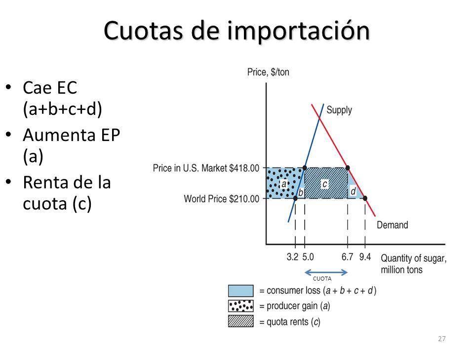 Cuotas de importación Cae EC (a+b+c+d) Aumenta EP (a)