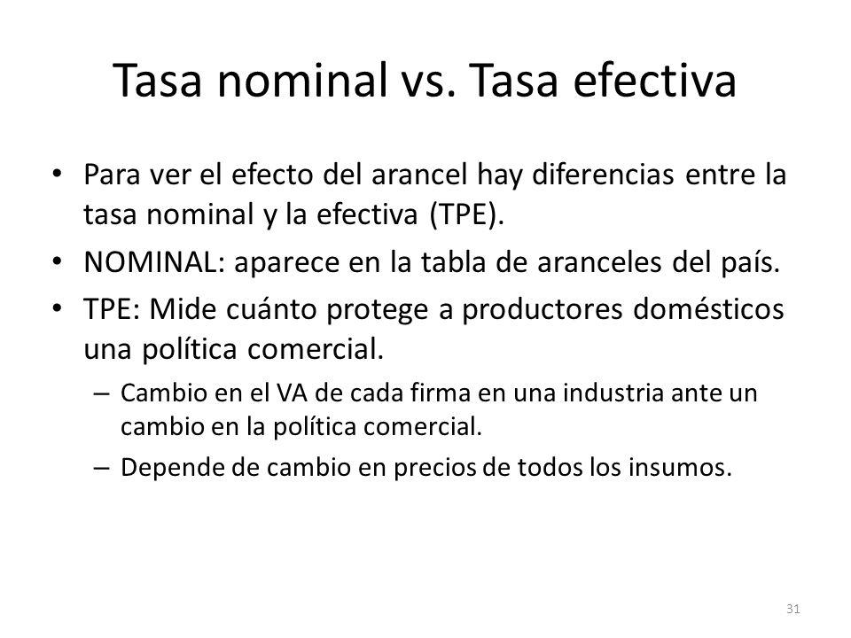 Tasa nominal vs. Tasa efectiva