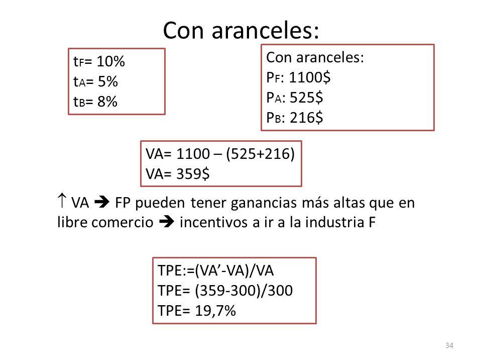 Con aranceles: Con aranceles: tF= 10% PF: 1100$ tA= 5% PA: 525$ tB= 8%