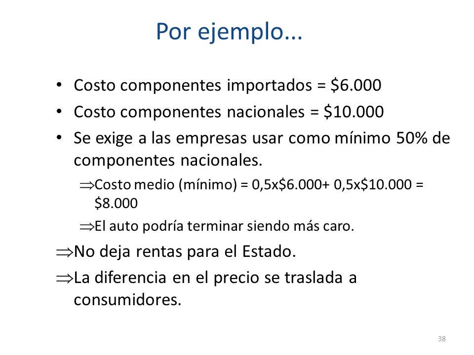 Por ejemplo... Costo componentes importados = $6.000
