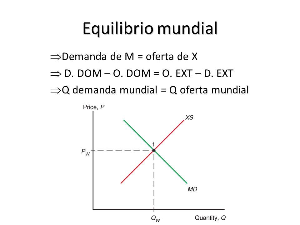 Equilibrio mundial Demanda de M = oferta de X