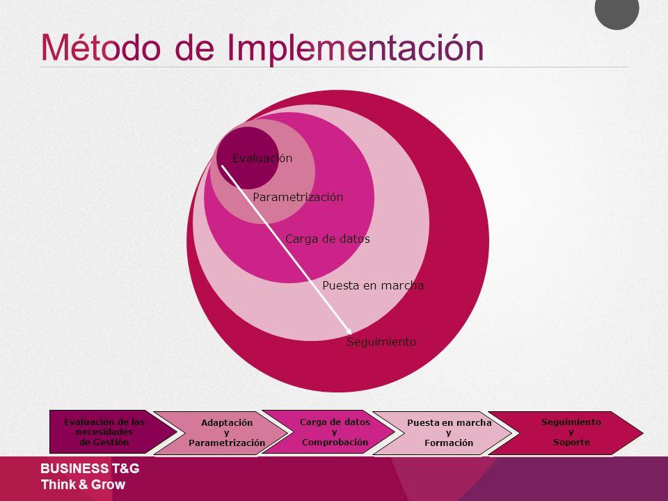 Método de Implementación