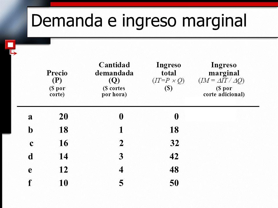 Demanda e ingreso marginal