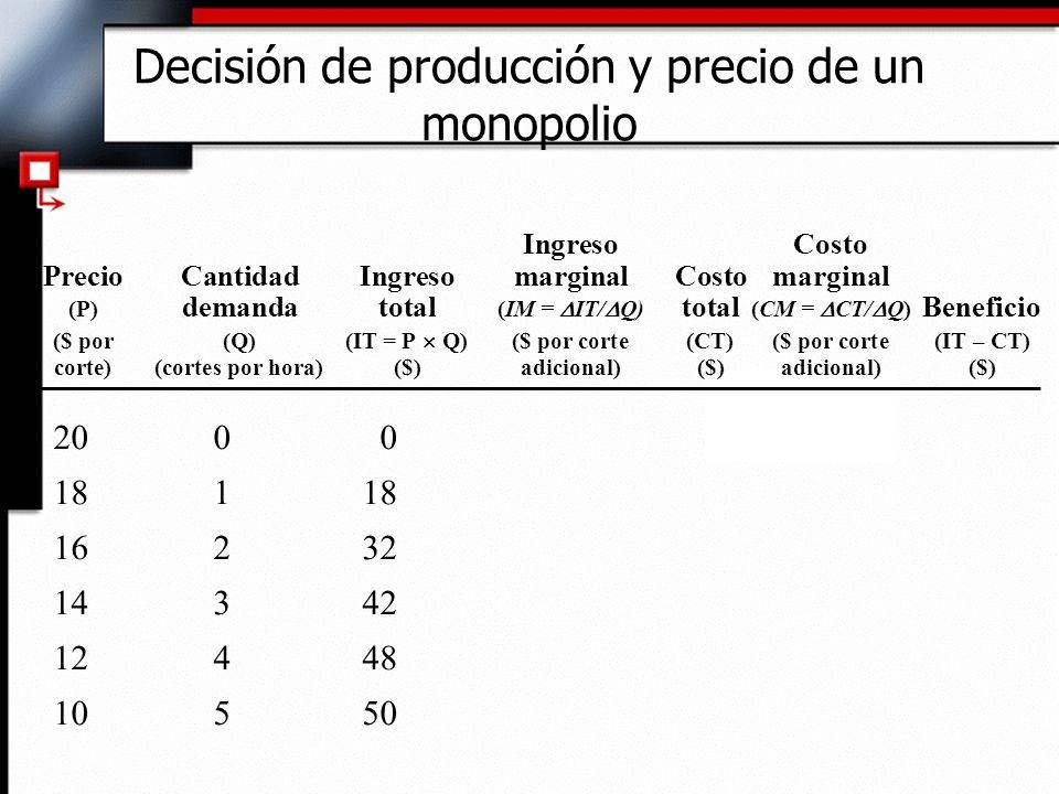 Decisión de producción y precio de un monopolio