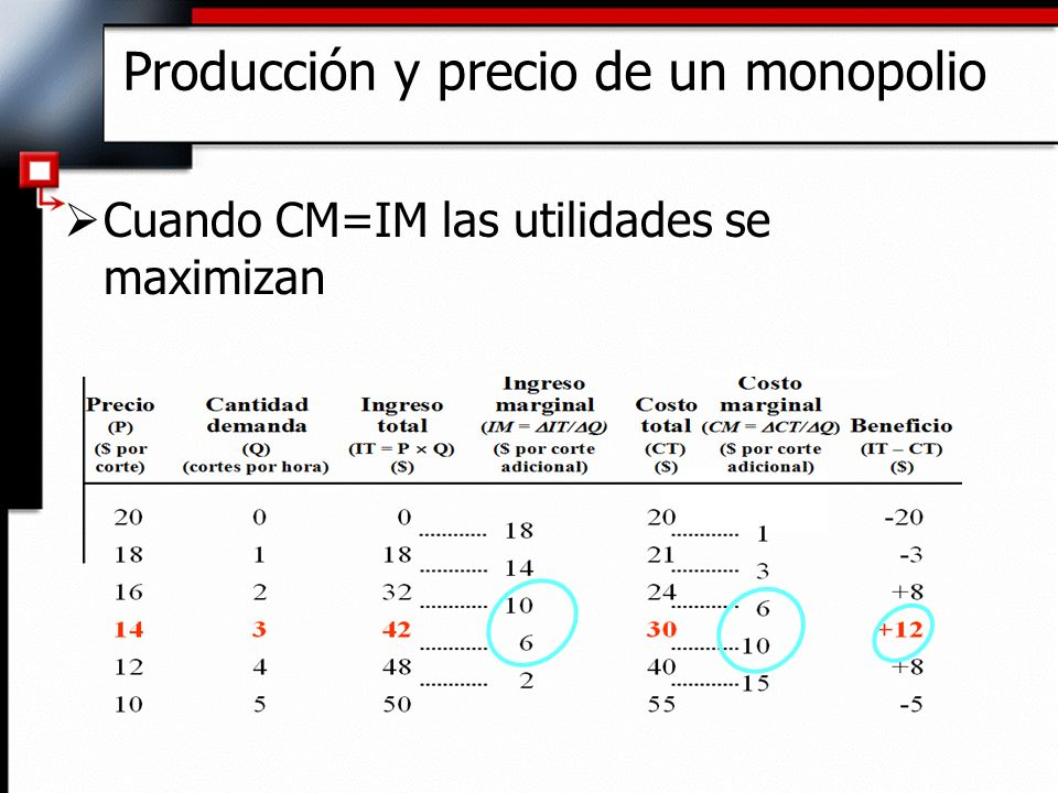 Producción y precio de un monopolio