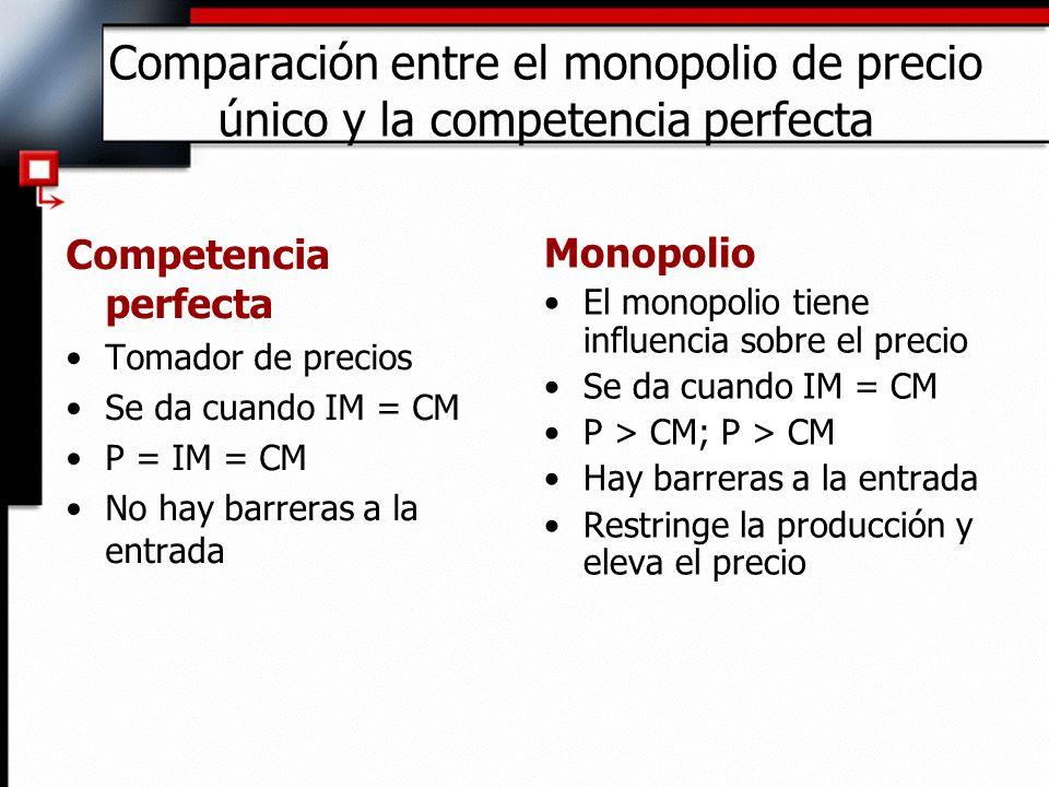 Comparación entre el monopolio de precio único y la competencia perfecta