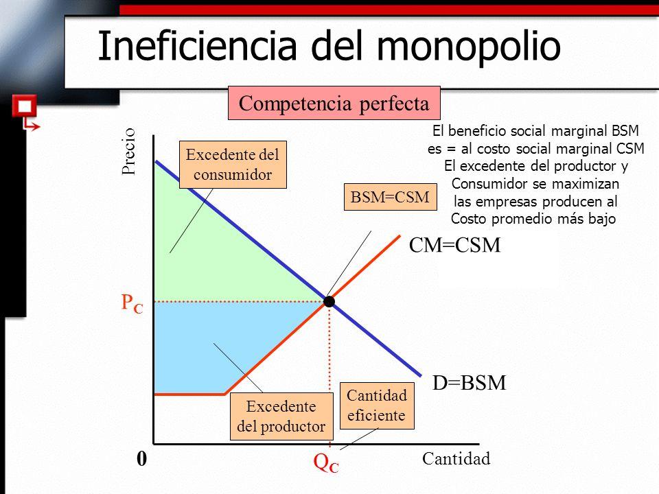 Ineficiencia del monopolio