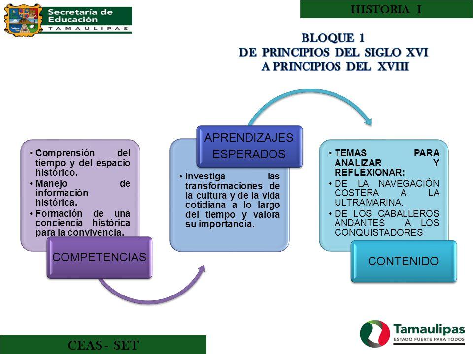 BLOQUE 1 DE PRINCIPIOS DEL SIGLO XVI A PRINCIPIOS DEL XVIII