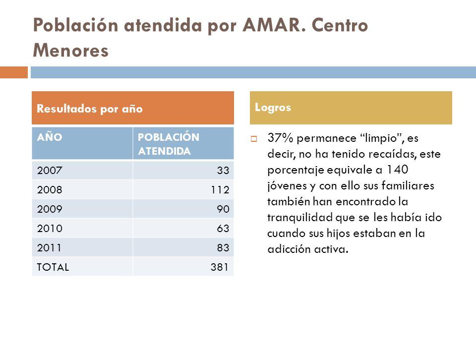 Población atendida por AMAR. Centro Menores