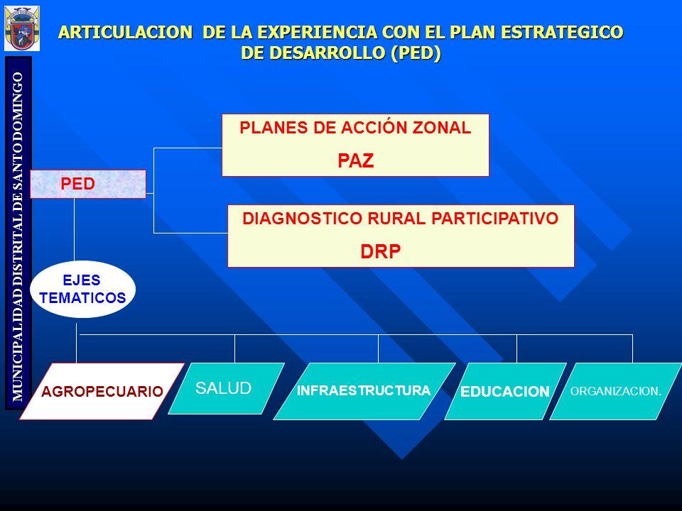 DIAGNOSTICO RURAL PARTICIPATIVO