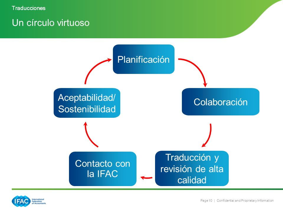 A Virtuous Translation Circle