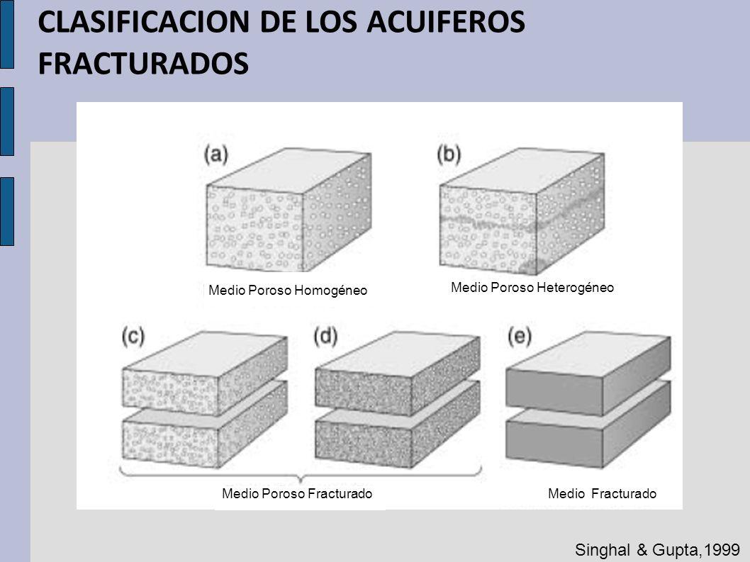 CLASIFICACION DE LOS ACUIFEROS FRACTURADOS