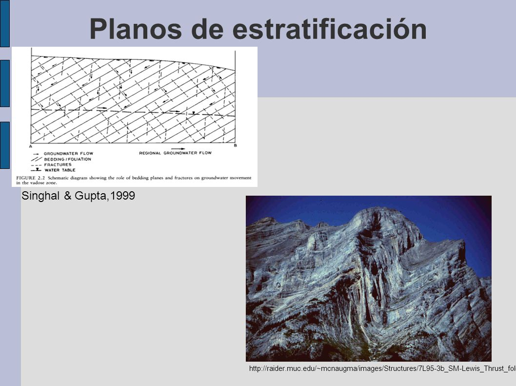 Planos de estratificación