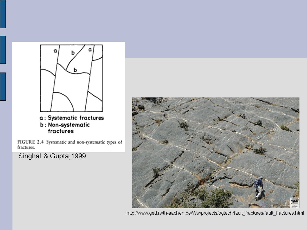 Singhal & Gupta,1999 http://www.ged.rwth-aachen.de/Ww/projects/ogtech/fault_fractures/fault_fractures.html.