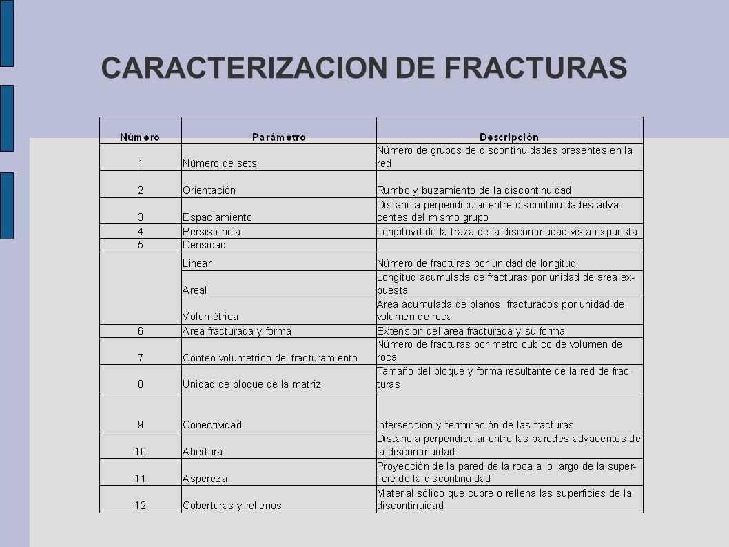 CARACTERIZACION DE FRACTURAS
