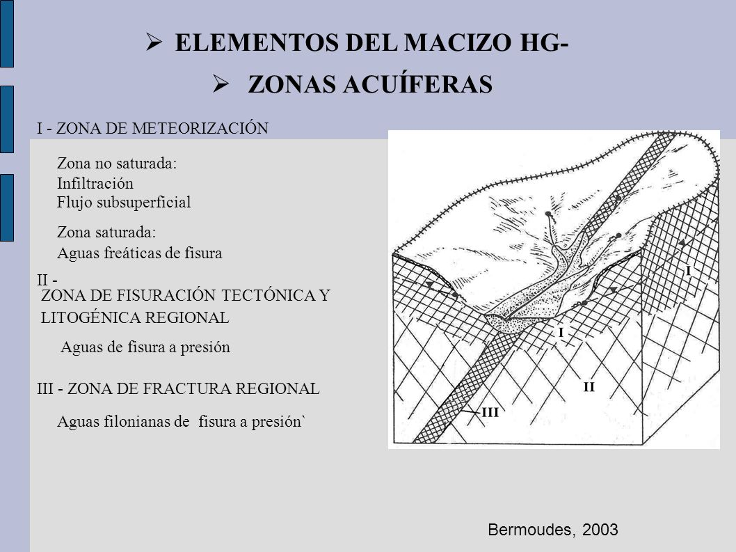 ELEMENTOS DEL MACIZO HG-