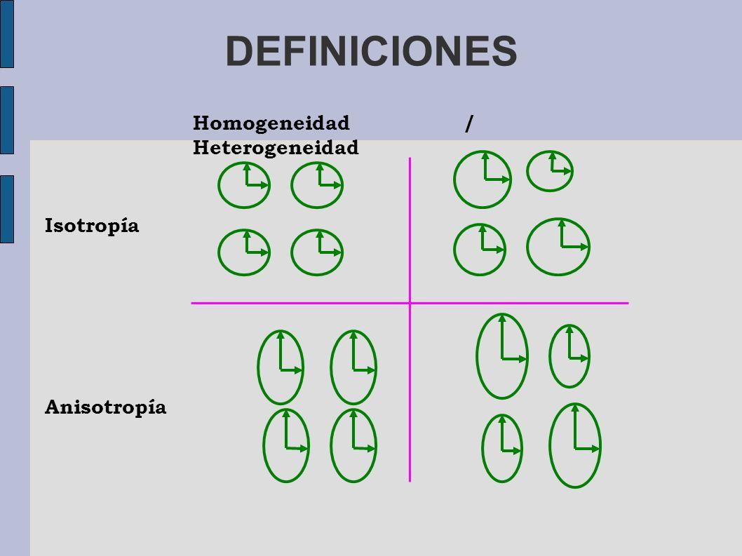 DEFINICIONES Homogeneidad / Heterogeneidad Isotropía Anisotropía