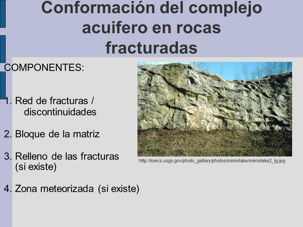 Conformación del complejo acuifero en rocas fracturadas