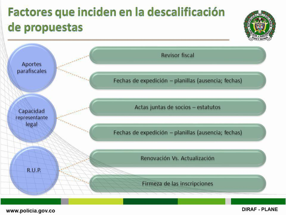 Factores que inciden en la descalificación de propuestas